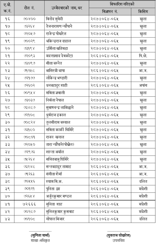 Lok-Sewa-Aayog-Kathmandu-Kharidar-Post-List-of-Promotion-and-Recommendation1